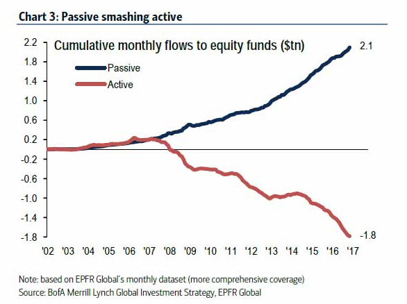 active vs passive fund management Sovereign wealth funds markets fund management soooooon, passive vs active edition the investors who are shifting from active to passive.