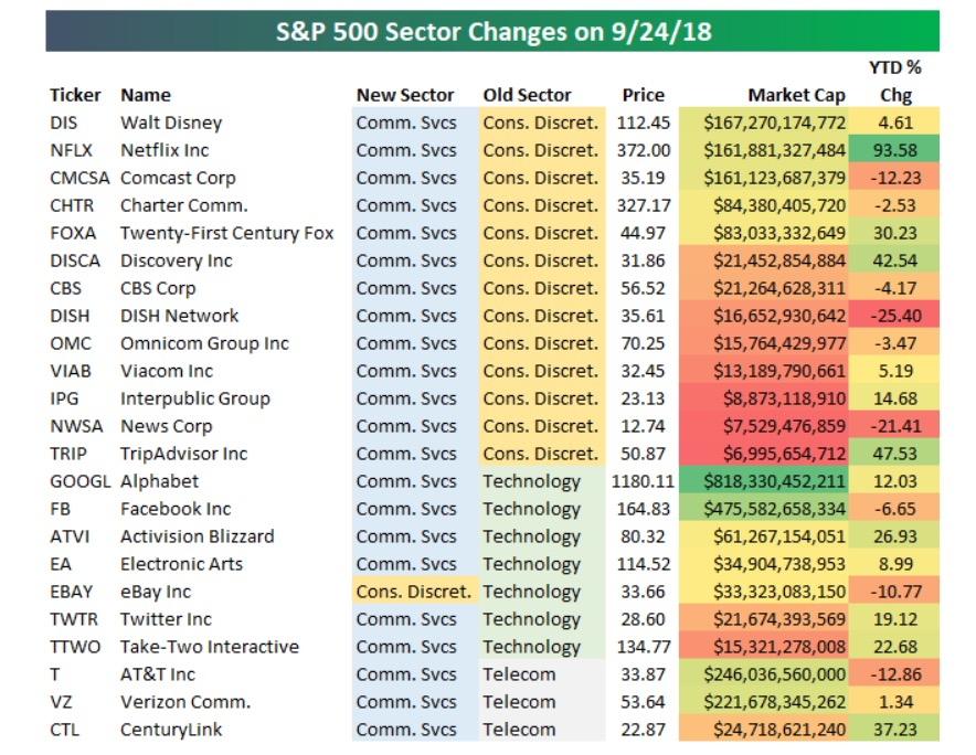 Changes Afoot at S&P, But They Still Lag Our Thematic