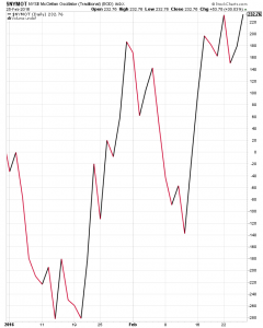$NYMOT: NYSE McClellan Oscillator