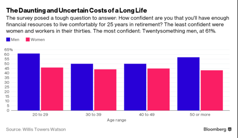More Americans Plan to Retire After 70