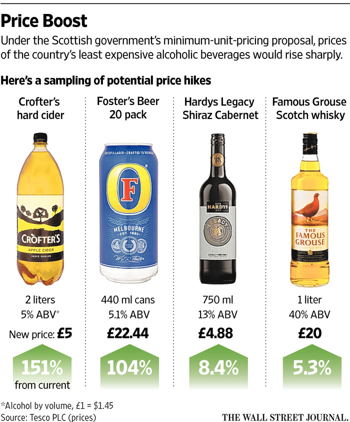 Will Scottish Regulations Upend the Alcohol Industry and Crimp Profits?