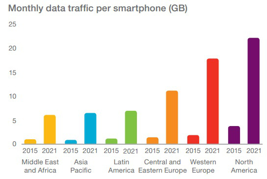 Smartphone data usage to climb to 8.9 GB per month by 2021, driving demand for Connected Society companies