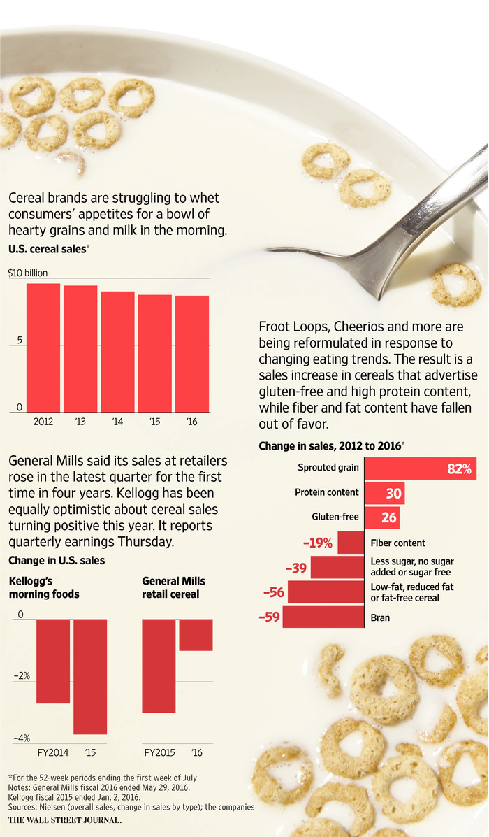 Consumers Shifting to Food with Integrity Cereals Over Sugary Ones
