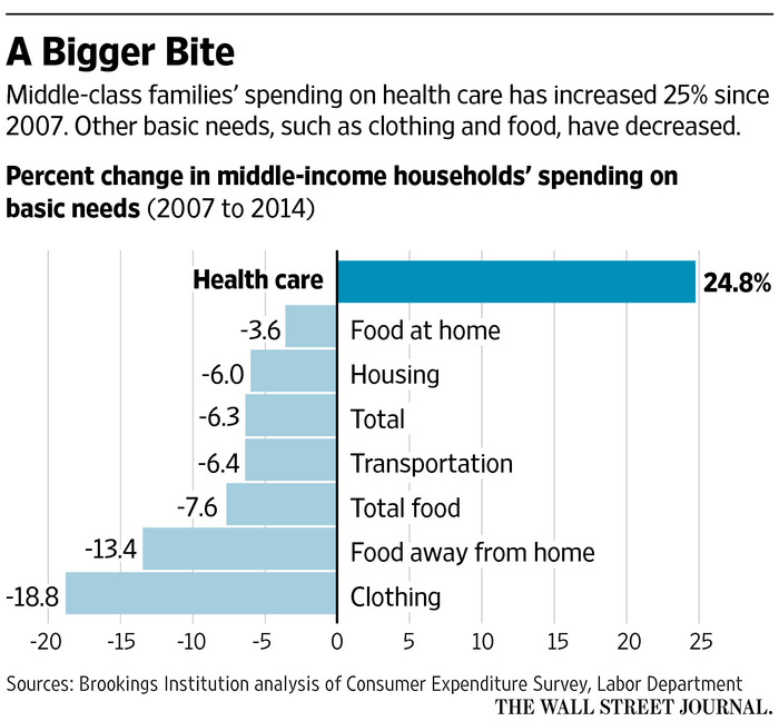More Middle Class Dollars Going to Health Care Costs