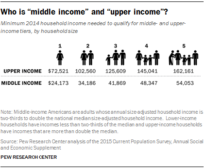 Are you part of the shrinking middle-class? Think again…