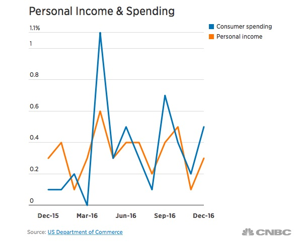 Consumers Spend More in December, But Ouch Those Revolving Debt Levels Sure Could Hurt