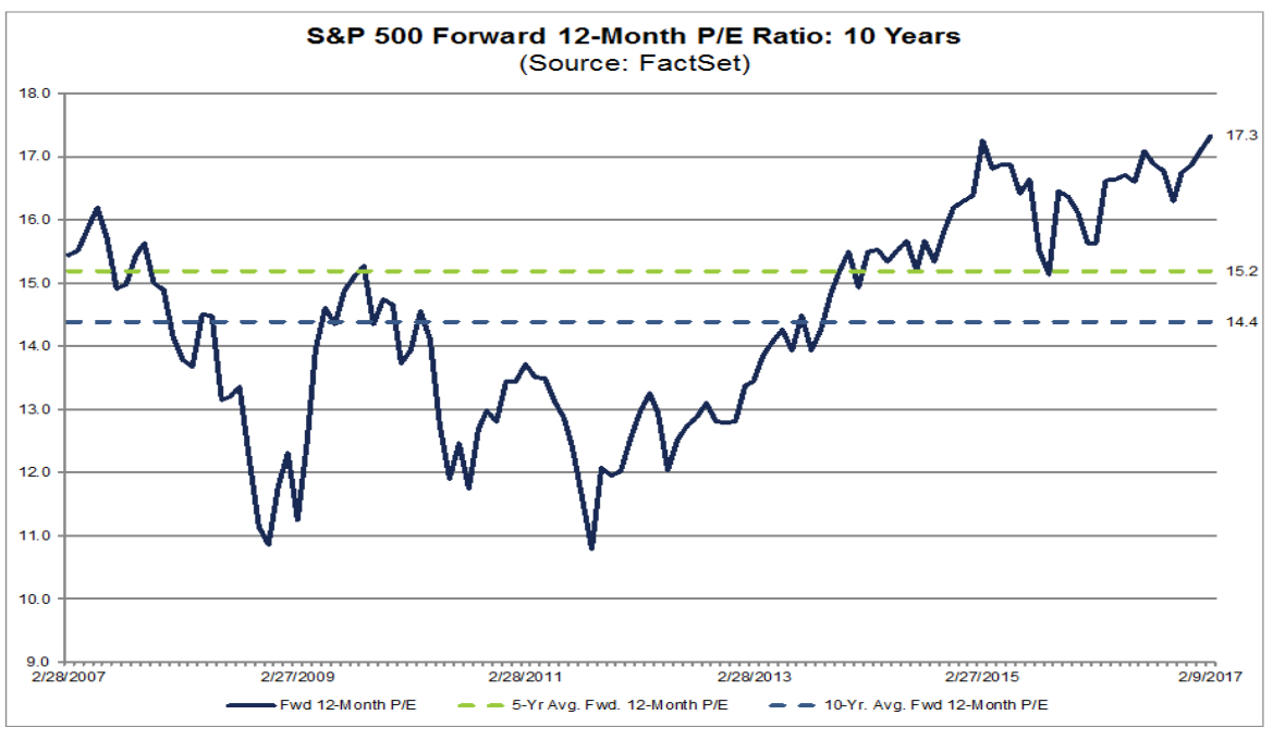 S&P 500 hits record $20T market cap as warning signs mount