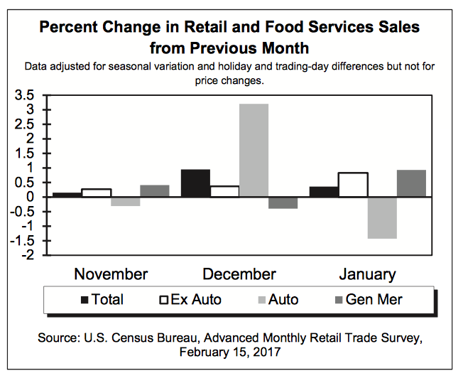 January Retail Sales – Department Store Pain vs. E-tailing Gains