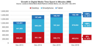 Soaring Smartphone Usage Raises Questions About PC and Tablet Demand