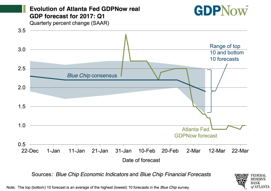 Evolution of Atlanta Fed GDPNow real GDP forecast for 2017: Q1
