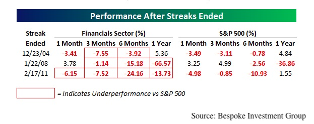 Stock Performance After Streaks Ended